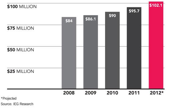 Sponsorship Spending On U.S. Endurance Sports Events