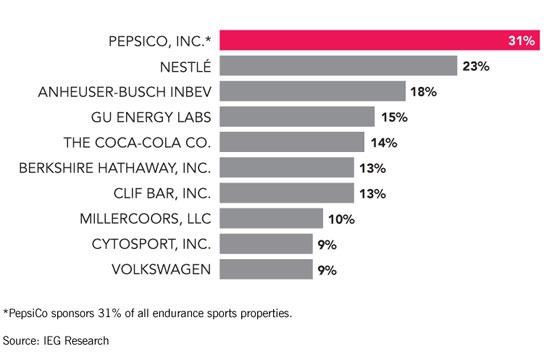 The Top Companies Sponsoring Endurance Sports