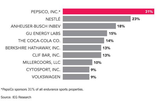 The Top Companies Sponsoring Endurance Sports